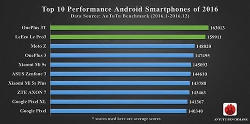 iPhone 7 Plus là smartphone có hiệu suất tốt nhất