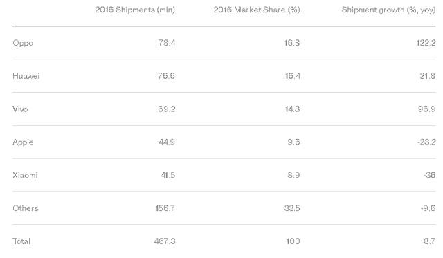 Liệu Apple có bị các hãng sản xuất smartphone khác vượt qua