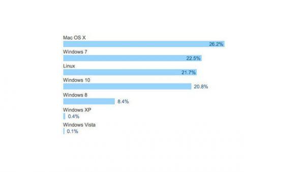 lý do nên mua Macbook cũ chính hãng cho giới lập trình viên
