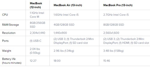 mua-Macbook-12-inch-cu-o-dau